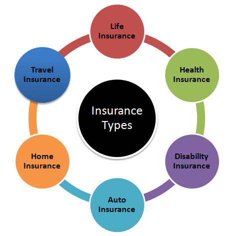 Wiki Finance pedia - Financial e-learning tutorial courses on Insurance Wikipedia Chapter - Types of insurance policies
