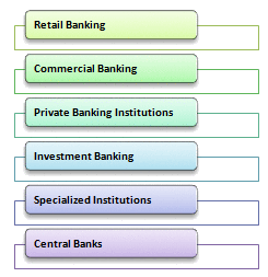 Wikipedia of Finance - Wiki-Financepedia - e-learning course on Banking wikipedia Chapter - Different Types of Banking and Financial Institutions