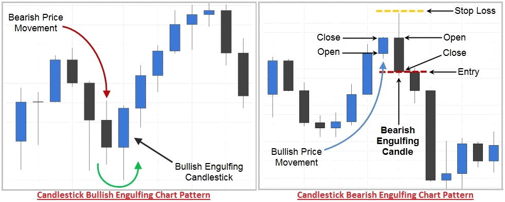 Introduction to Candlesticks [ChartSchool] - StockCharts.com