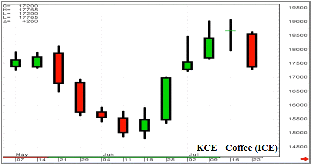 Wiki Finance pedia - e-learning course on Technical Analysis Wikipedia Chapter - What is candlestick chart pattern? Definition with examples of KCE Coffee Bearish and Bullish Chart Pattern