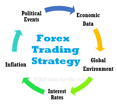 Wikipedia of Finance - e-learning course on Fundamental Analysis Wikipedia Chapter - Fundamental Trading Strategy and Analysis of Forex - Currency Markets