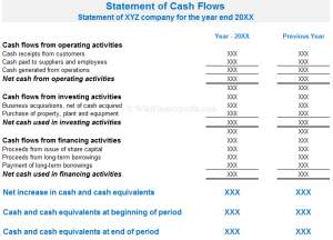 Wiki Finance pedia - e-learning course on Fundamental Analysis Wikipedia Chapter - What is Cash Flow Statement? Definition, Example, Format and Cash Flow Report Analysis