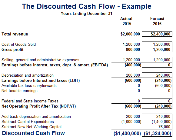 discounted cash flow dcf analysis Discounted cash flow definition: in finance, the method of discounted cash flow, discounted cash flow or discounted bottoms cash flow (dcf for its acronym) is used to.