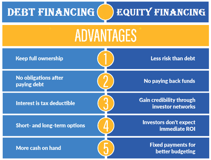 advantage and disadvantage of fixed budget accounting essay Instead, it might be better to put a more flexible budget in place that accounts for  life's many unpredictable emergencies a static budget locks you in to the same.