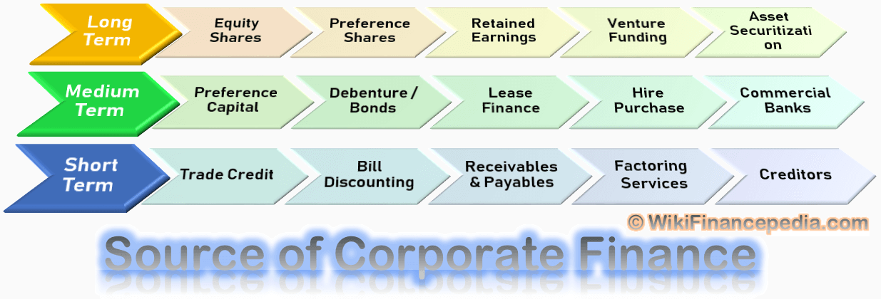 Best Sources of Corporate Finance - Top Sources of Corporate Financing - Wikipedia of Finance