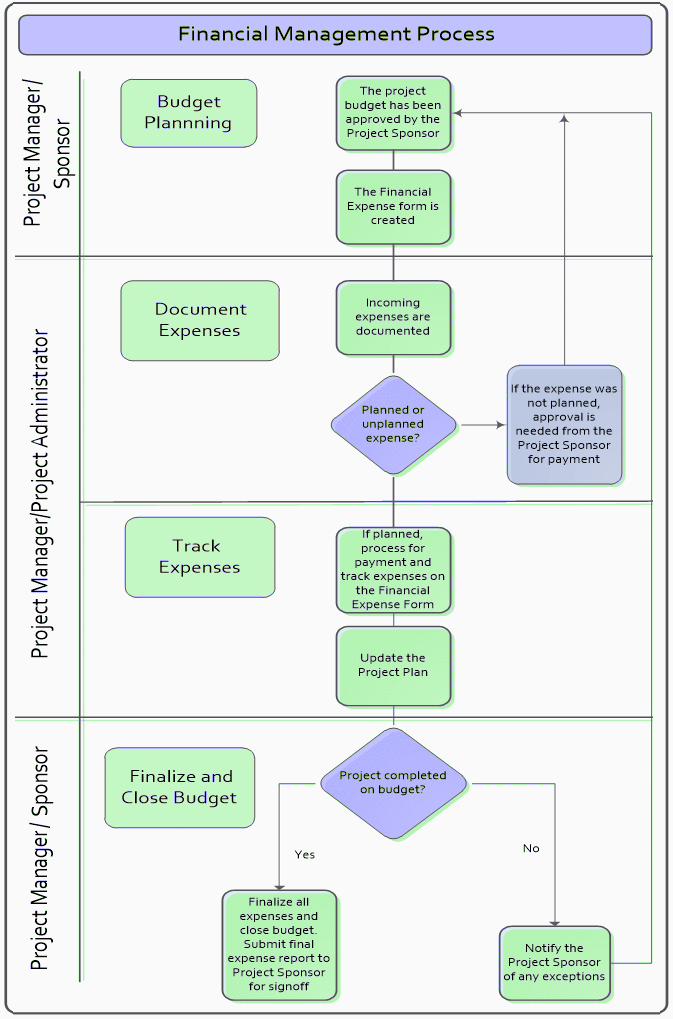 Steps in Financial Management Process Flow Chart Diagram - Wikipedia of Finance