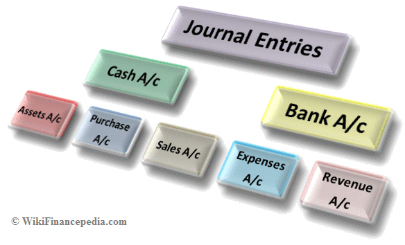 Wiki Finance pedia - e-learning course on Accounting Wikipedia Chapter - Learn about Journal Entries