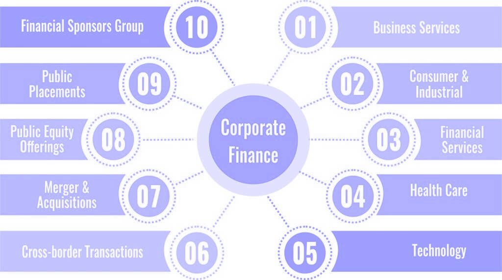 Meaning of Corporate Finance Definition and Examples of Corporate Finance - Wikipedia of Finance