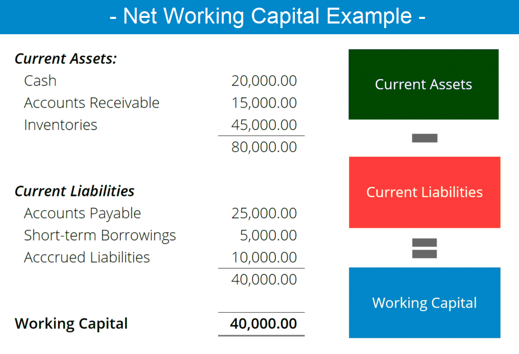 Net Working Capital - Meaning - Examples - Formula - Importance - Change in Net Working Capital Impact - Wikipedia of Finance