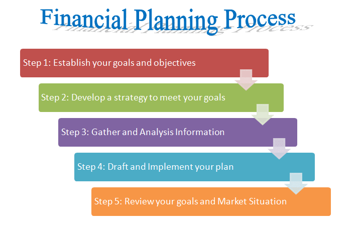 Top 5-Key Steps in Personal Financial Planning Process-Wikipedia of Finance
