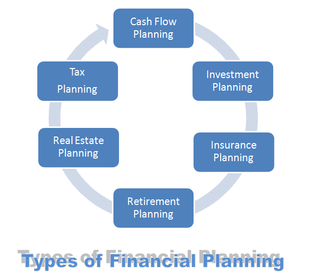 Wikipedia of Finance - Wiki-Financepedia - e-learning course on Financial Planning Wikipedia Chapter – Different Types of Financial Planning Models and Strategies