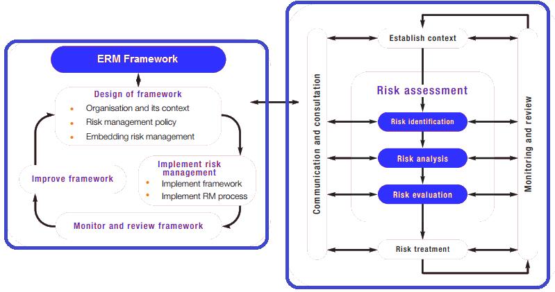 Enterprise Risk Management (ERM)– Definition, Framework, Template