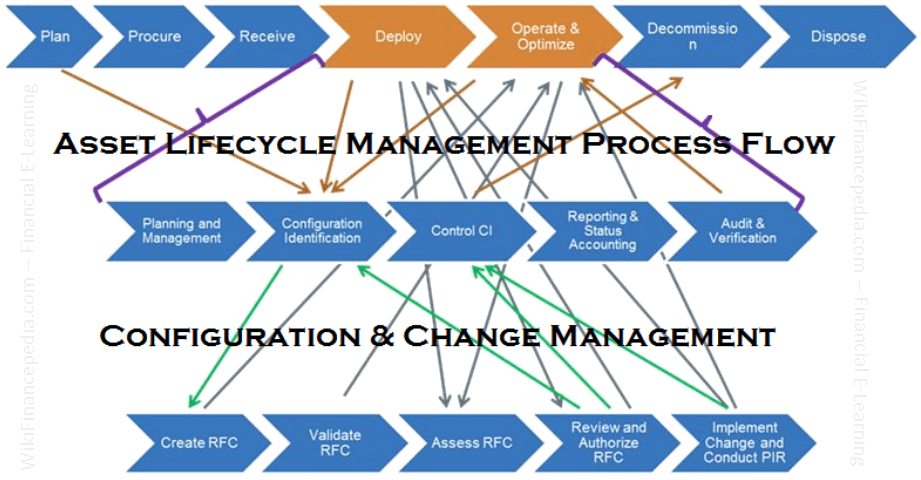 Wikipedia of finance - IT Asset Lifecycle Management Processes Flow Chart Diagram - Asset Management Process